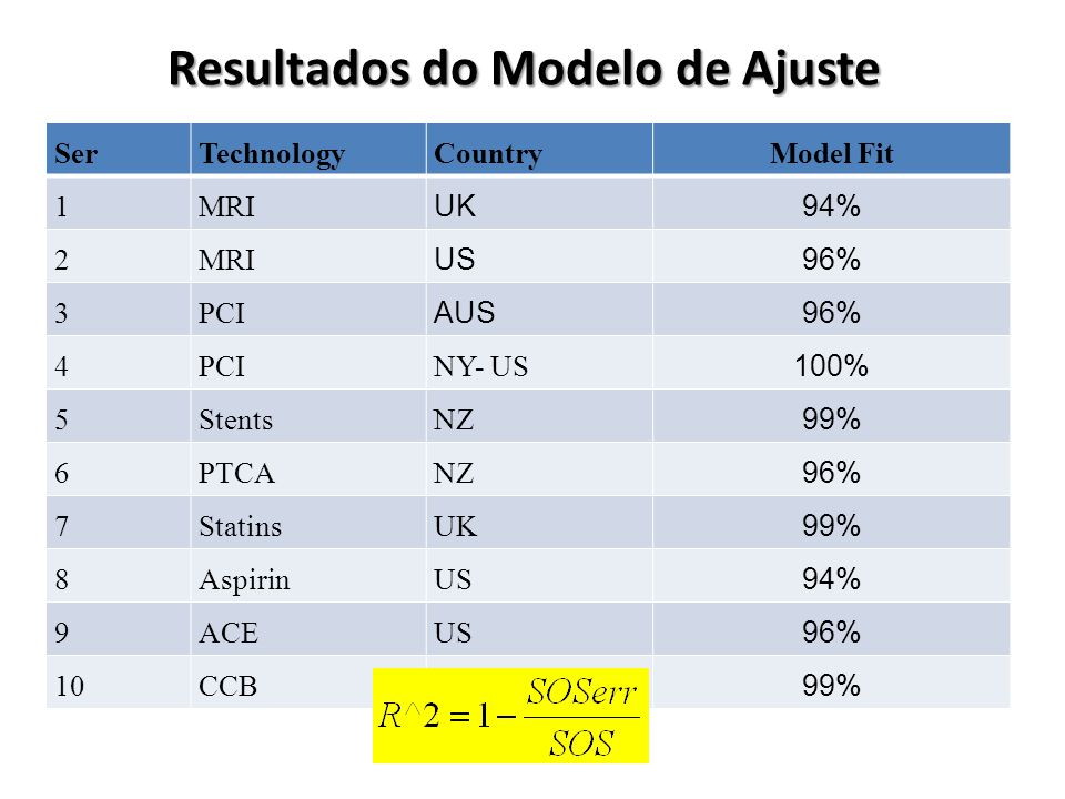 Resultados do Modelo de Ajuste