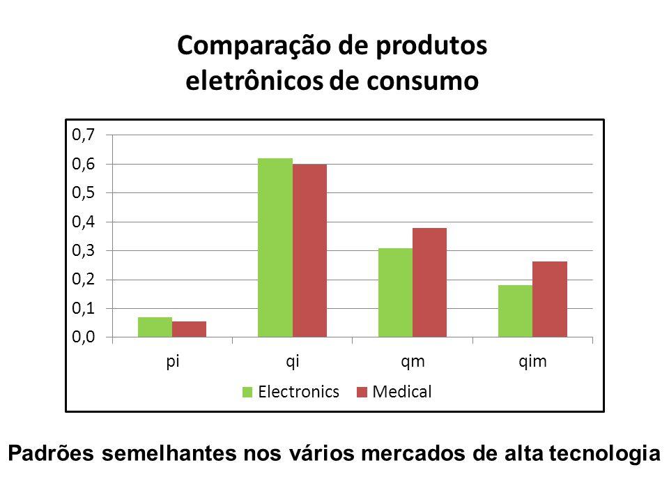 Comparação de produtos eletrônicos de consumo
