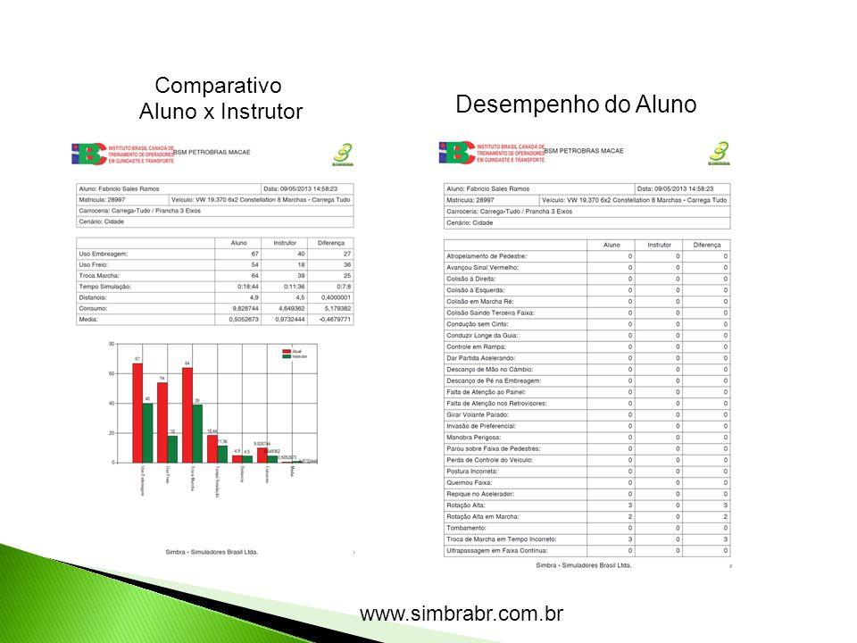 Comparativo Aluno x Instrutor Desempenho do Aluno www.simbrabr.com.br