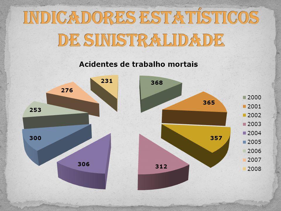 Indicadores Estatísticos de Sinistralidade