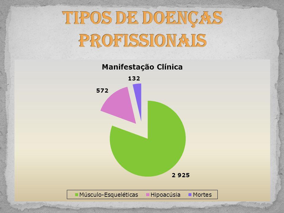 Tipos de Doenças Profissionais