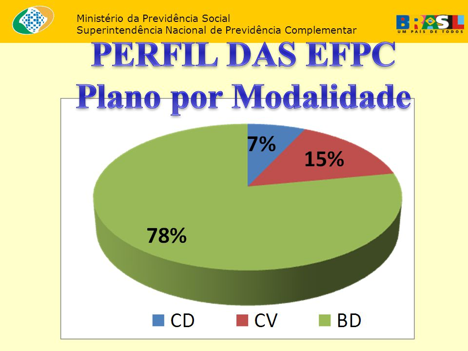 PERFIL DAS EFPC Plano por Modalidade