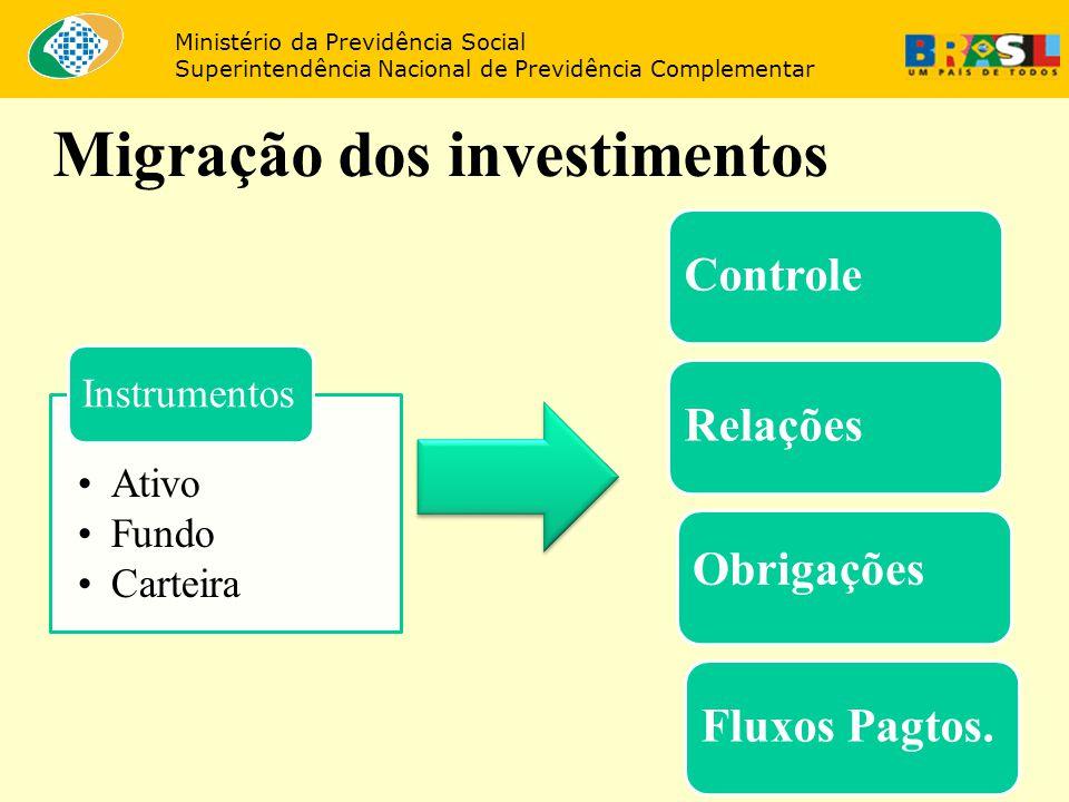 Migração dos investimentos