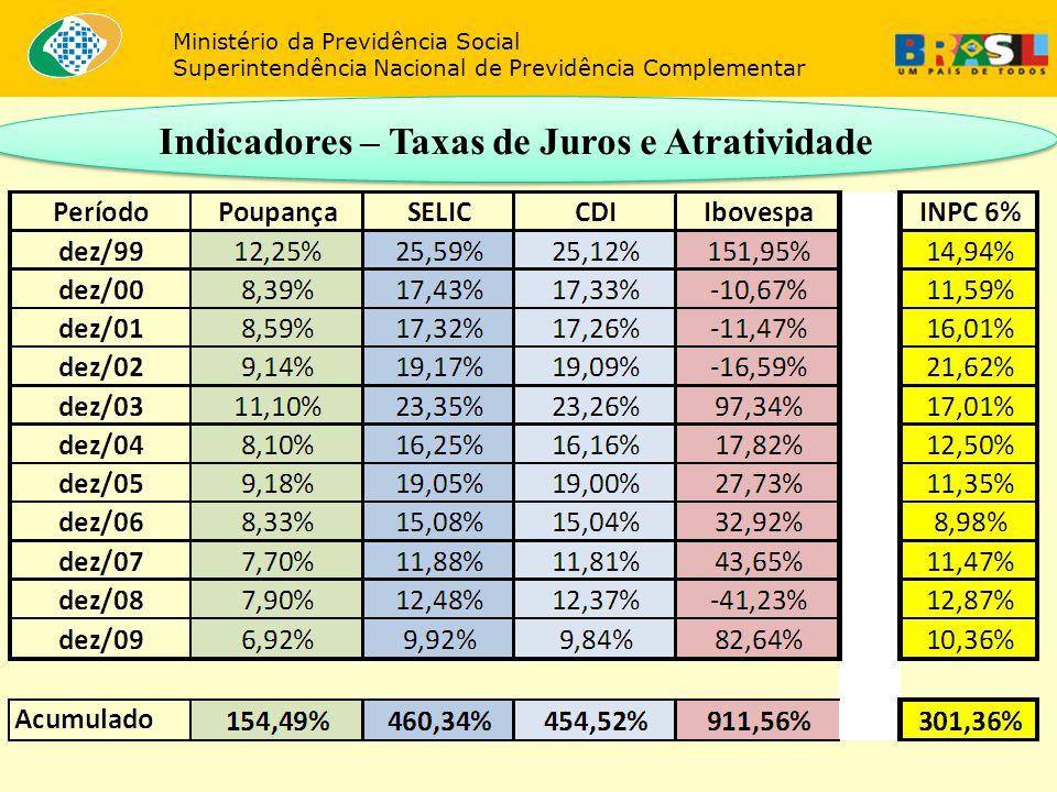 Indicadores – Taxas de Juros e Atratividade