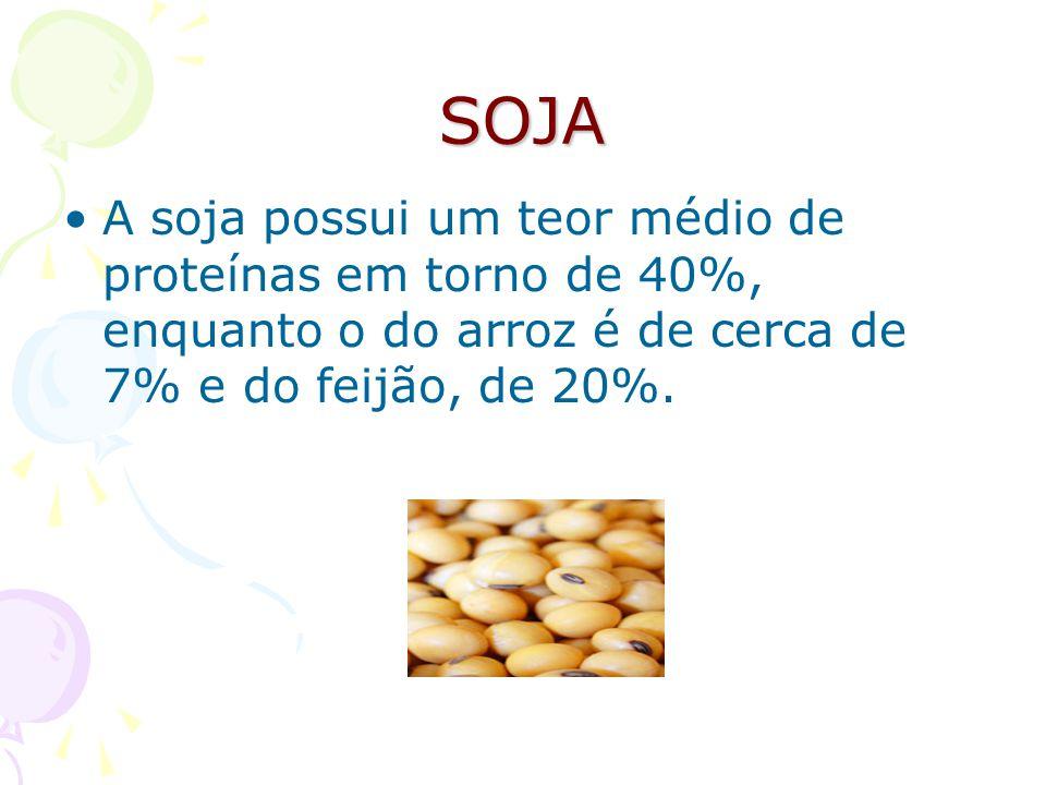 SOJA A soja possui um teor médio de proteínas em torno de 40%, enquanto o do arroz é de cerca de 7% e do feijão, de 20%.