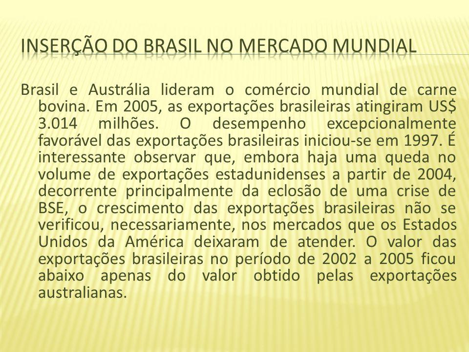 Inserção do Brasil no mercado mundial