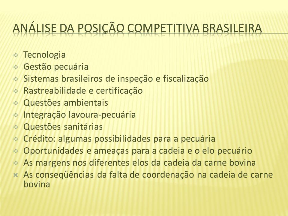 Análise da Posição Competitiva Brasileira