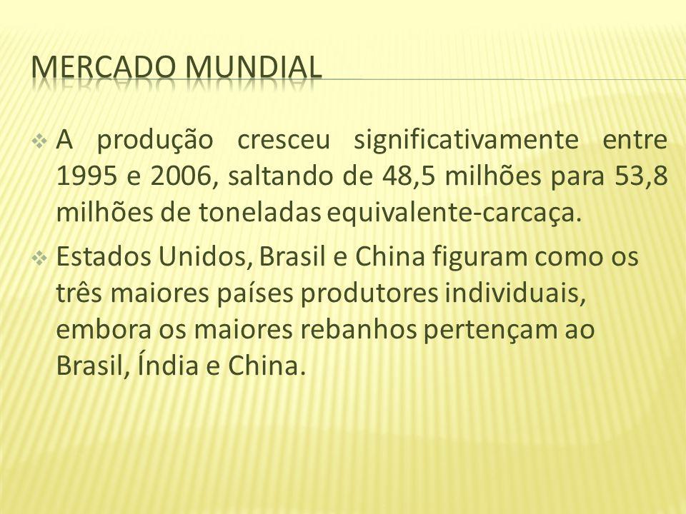 Mercado mundial A produção cresceu significativamente entre 1995 e 2006, saltando de 48,5 milhões para 53,8 milhões de toneladas equivalente-carcaça.