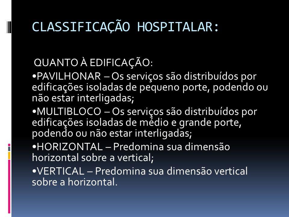 CLASSIFICAÇÃO HOSPITALAR:
