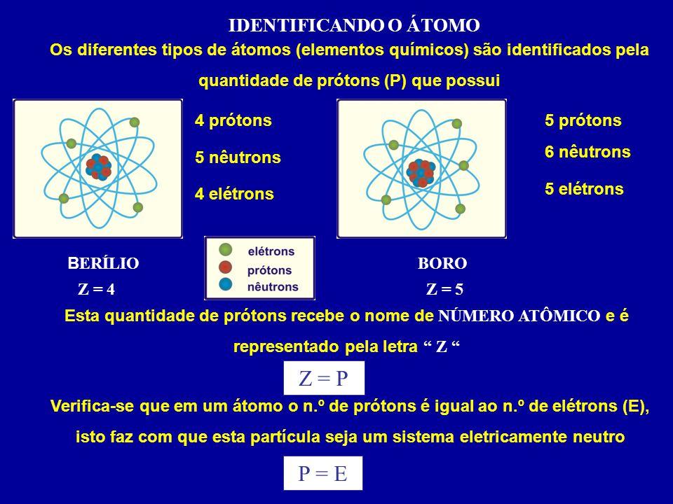 Z = P P = E IDENTIFICANDO O ÁTOMO