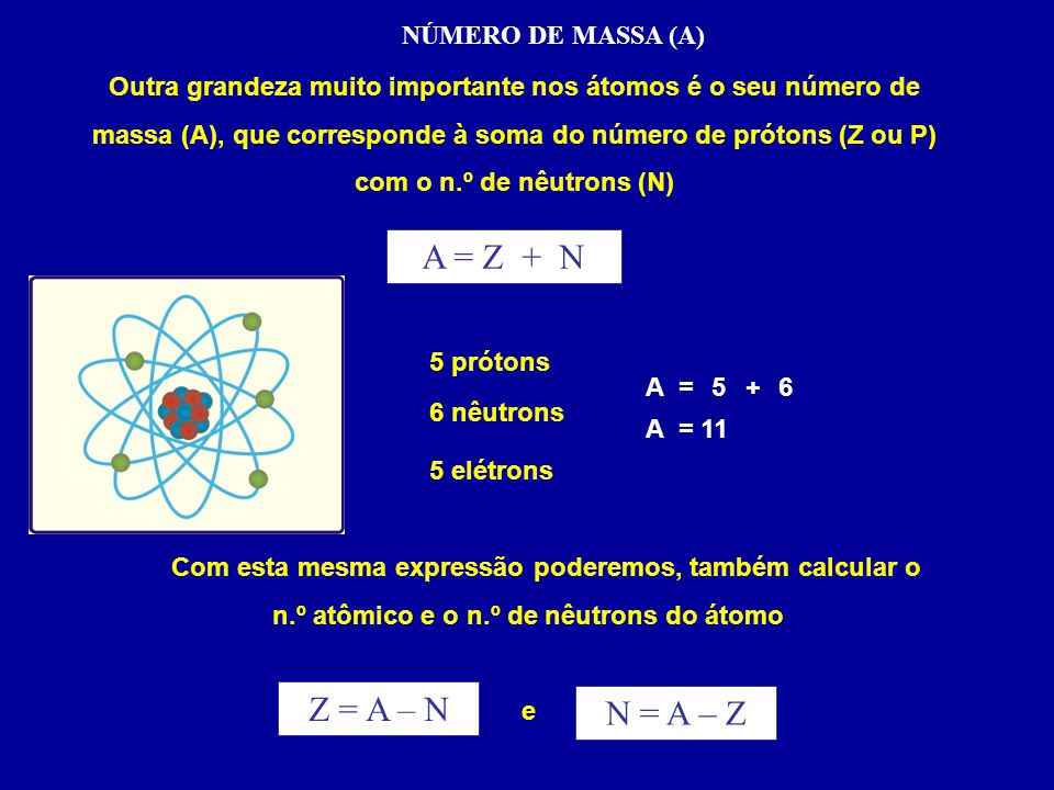 A = Z + N Z = A – N N = A – Z NÚMERO DE MASSA (A)