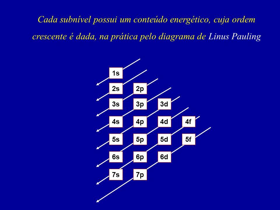 Cada subnível possui um conteúdo energético, cuja ordem crescente é dada, na prática pelo diagrama de Linus Pauling