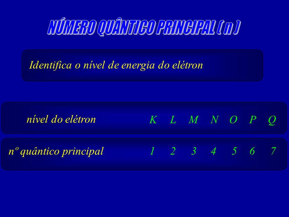 NÚMERO QUÂNTICO PRINCIPAL ( n )
