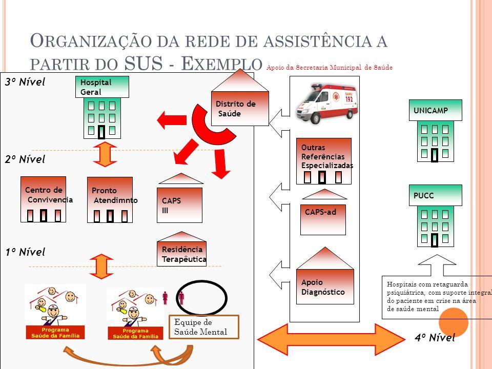 Organização da rede de assistência a partir do SUS - Exemplo