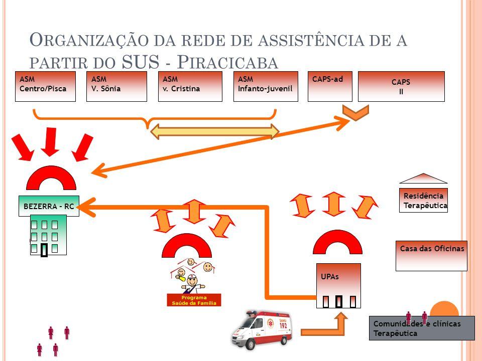 Organização da rede de assistência de a partir do SUS - Piracicaba