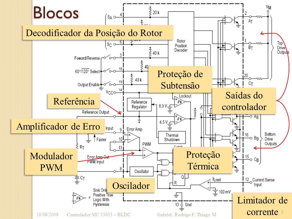 Blocos Decodificador da Posição do Rotor Proteção de Subtensão