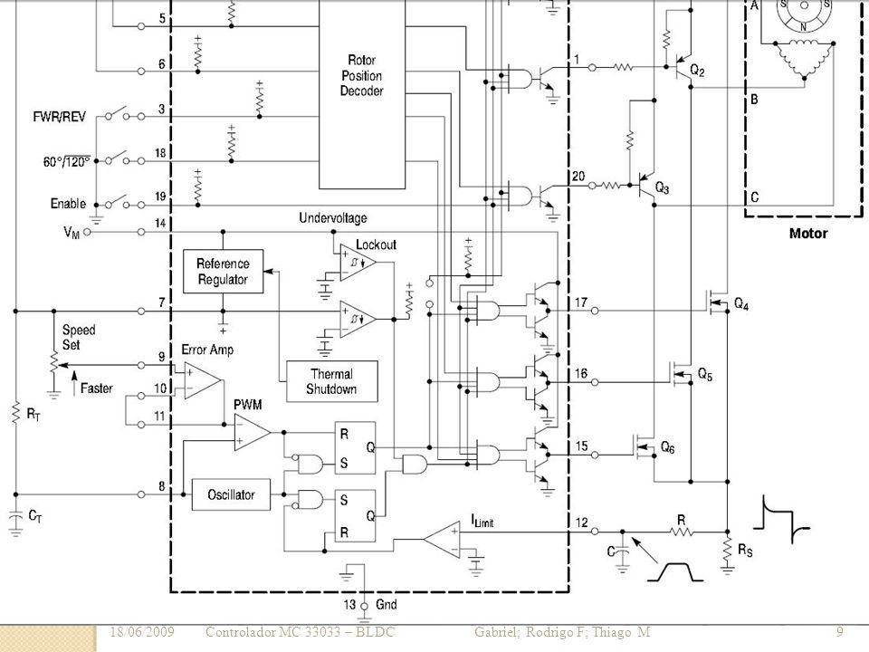 18/06/2009 Controlador MC 33033 – BLDC Gabriel; Rodrigo F; Thiago M