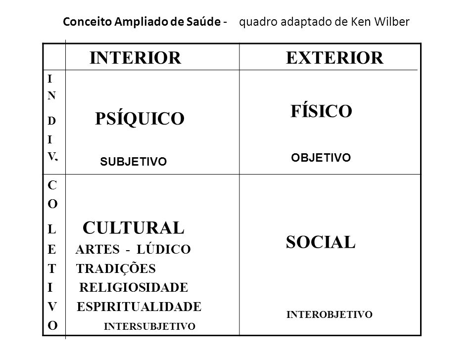 Conceito Ampliado de Saúde - quadro adaptado de Ken Wilber