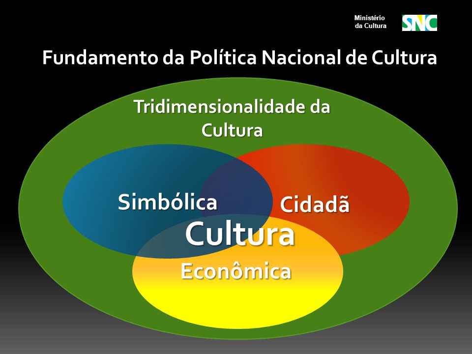 Fundamento da Política Nacional de Cultura