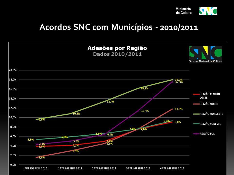Acordos SNC com Municípios - 2010/2011