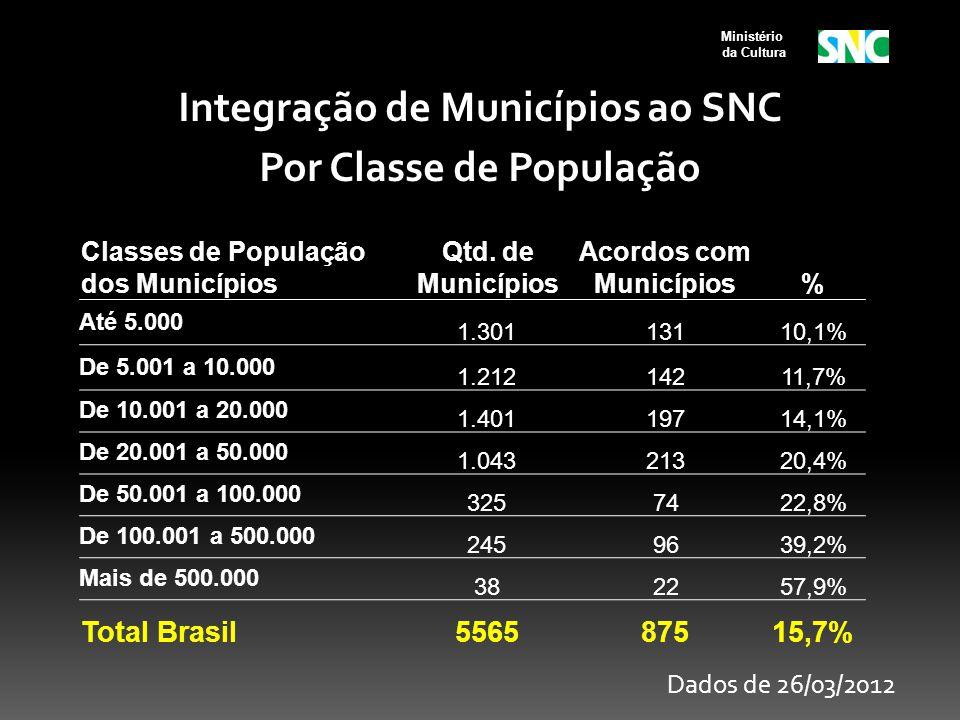 Integração de Municípios ao SNC Por Classe de População