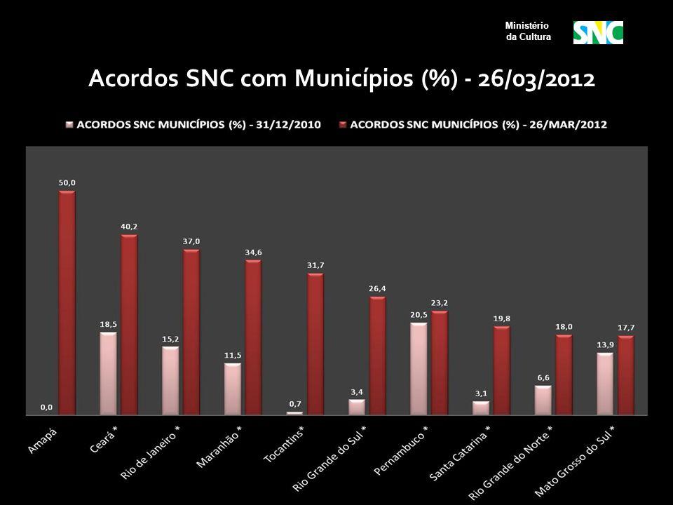 Acordos SNC com Municípios (%) - 26/03/2012