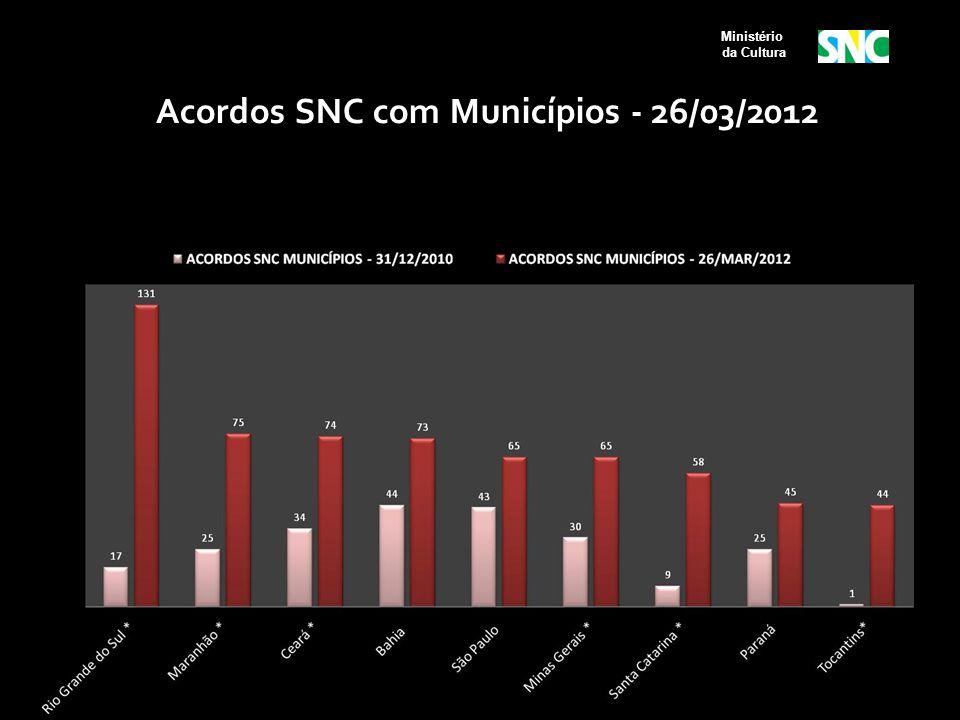 Acordos SNC com Municípios - 26/03/2012