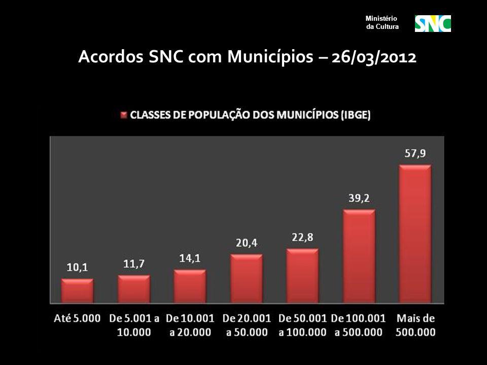 Acordos SNC com Municípios – 26/03/2012