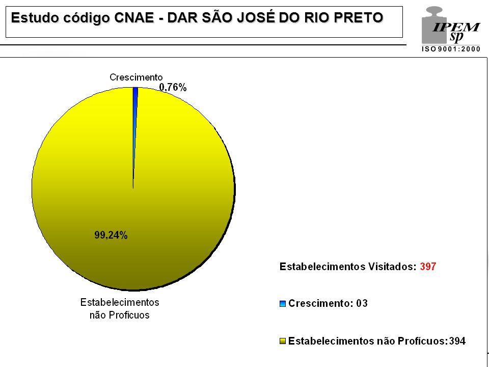 Estudo código CNAE - DAR SÃO JOSÉ DO RIO PRETO