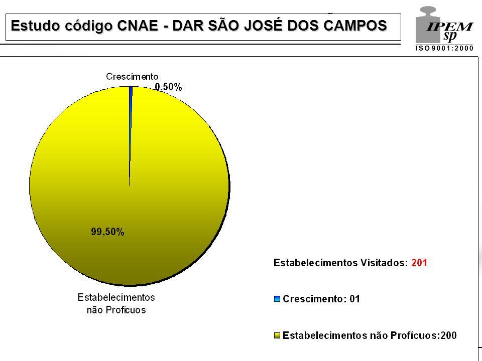 Estudo código CNAE - DAR SÃO JOSÉ DOS CAMPOS