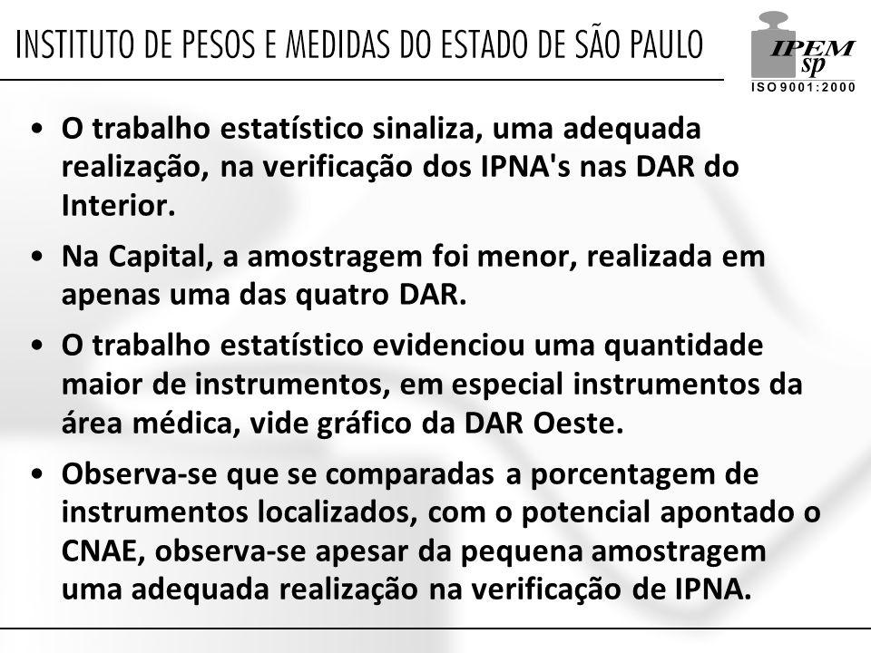O trabalho estatístico sinaliza, uma adequada realização, na verificação dos IPNA s nas DAR do Interior.