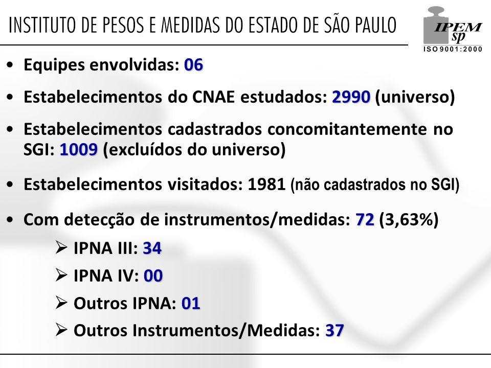 Equipes envolvidas: 06 Estabelecimentos do CNAE estudados: 2990 (universo)