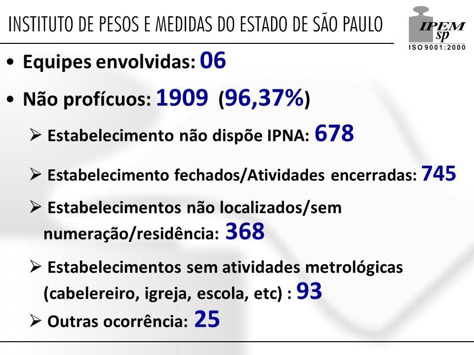 Equipes envolvidas: 06 Não profícuos: 1909 (96,37%)