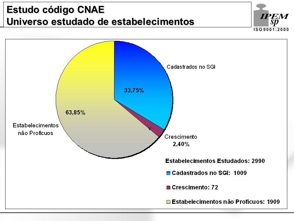 Estudo código CNAE Universo estudado de estabelecimentos