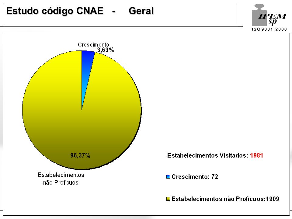 Estudo código CNAE - Geral