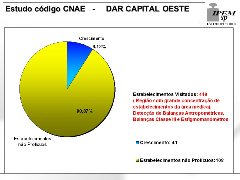 Estudo código CNAE - DAR CAPITAL OESTE