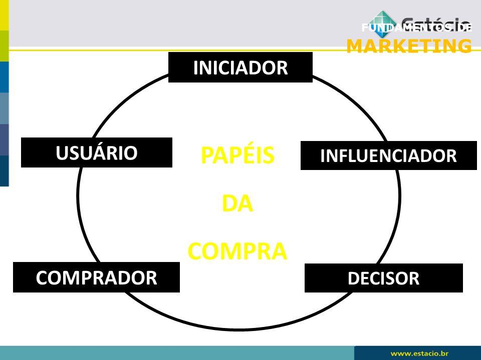 PAPÉIS DA COMPRA INICIADOR USUÁRIO COMPRADOR INFLUENCIADOR DECISOR
