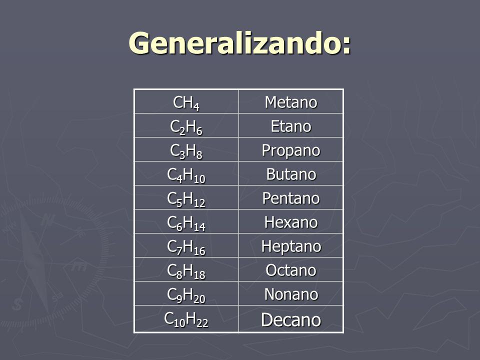 Generalizando: Decano CH4 Metano C2H6 Etano C3H8 Propano C4H10 Butano