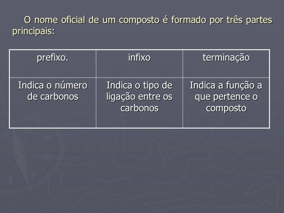 O nome oficial de um composto é formado por três partes principais: