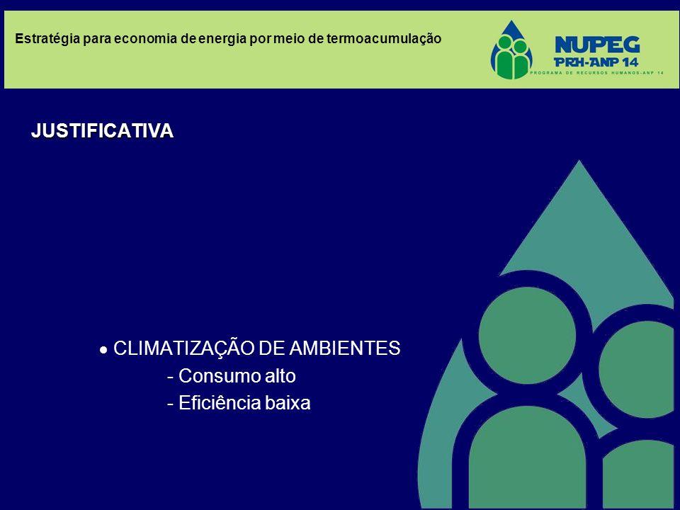  CLIMATIZAÇÃO DE AMBIENTES - Consumo alto - Eficiência baixa