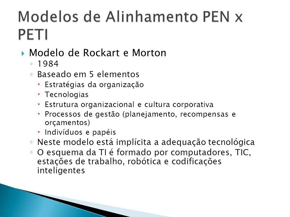 Modelos de Alinhamento PEN x PETI