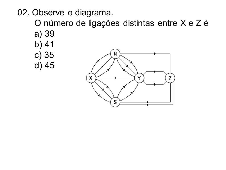 02. Observe o diagrama. O número de ligações distintas entre X e Z é a) 39 b) 41 c) 35 d) 45