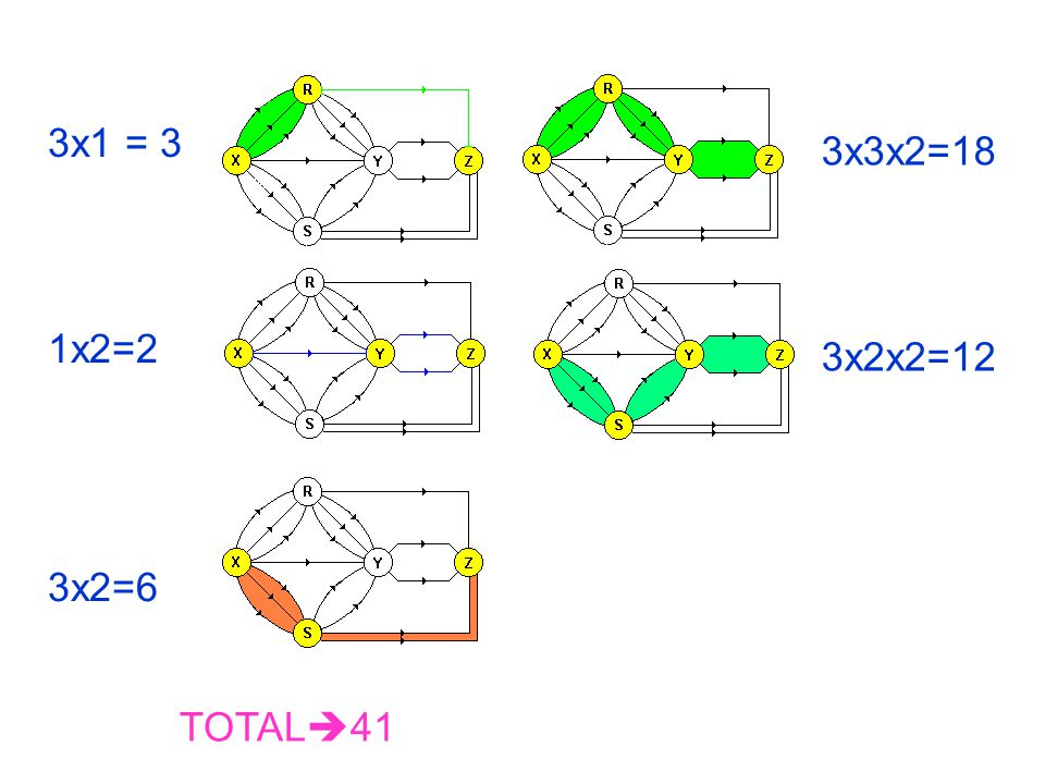 3x1 = 3 3x3x2=18 1x2=2 3x2x2=12 3x2=6 TOTAL41