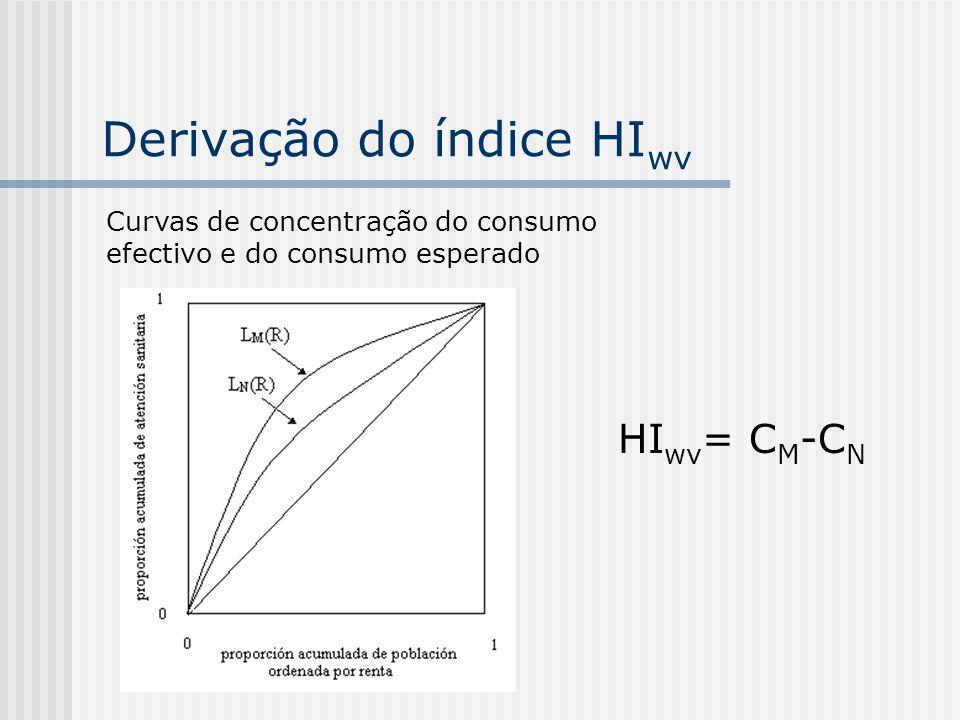 Derivação do índice HIwv