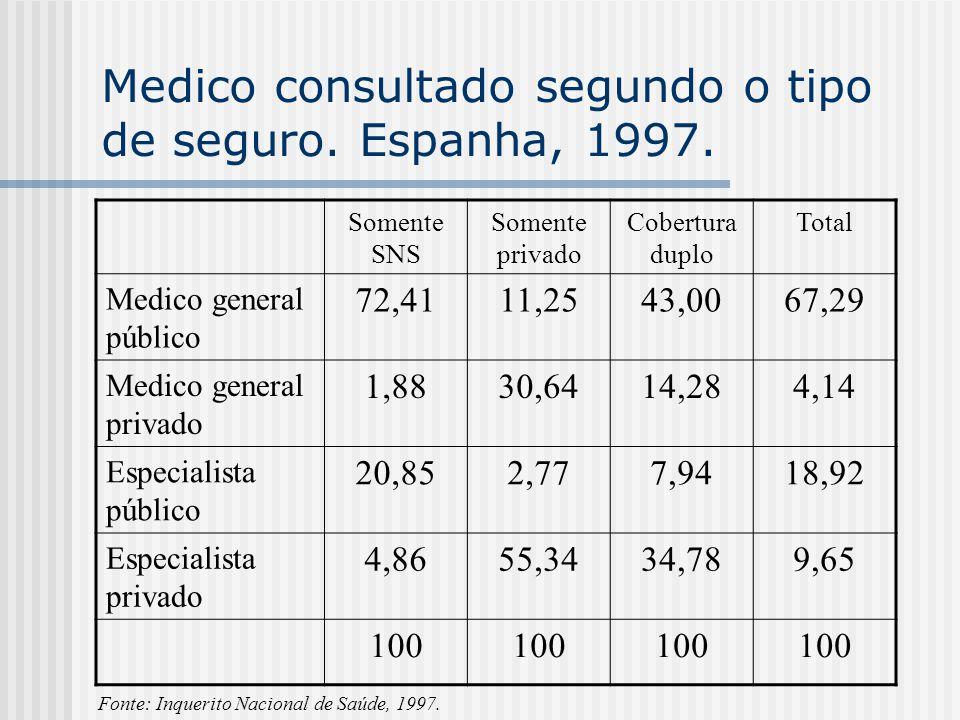 Medico consultado segundo o tipo de seguro. Espanha, 1997.