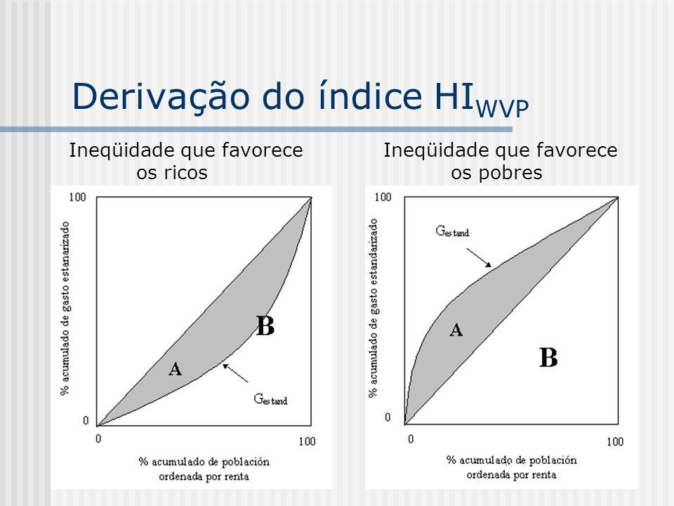 Derivação do índice HIWVP