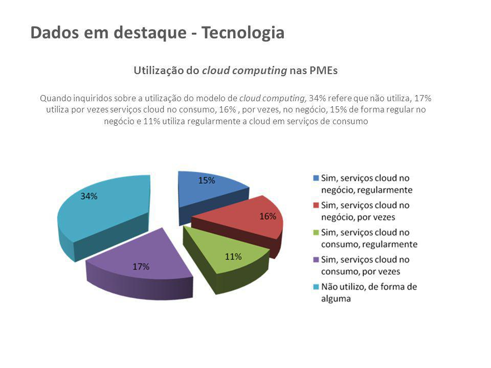Utilização do cloud computing nas PMEs