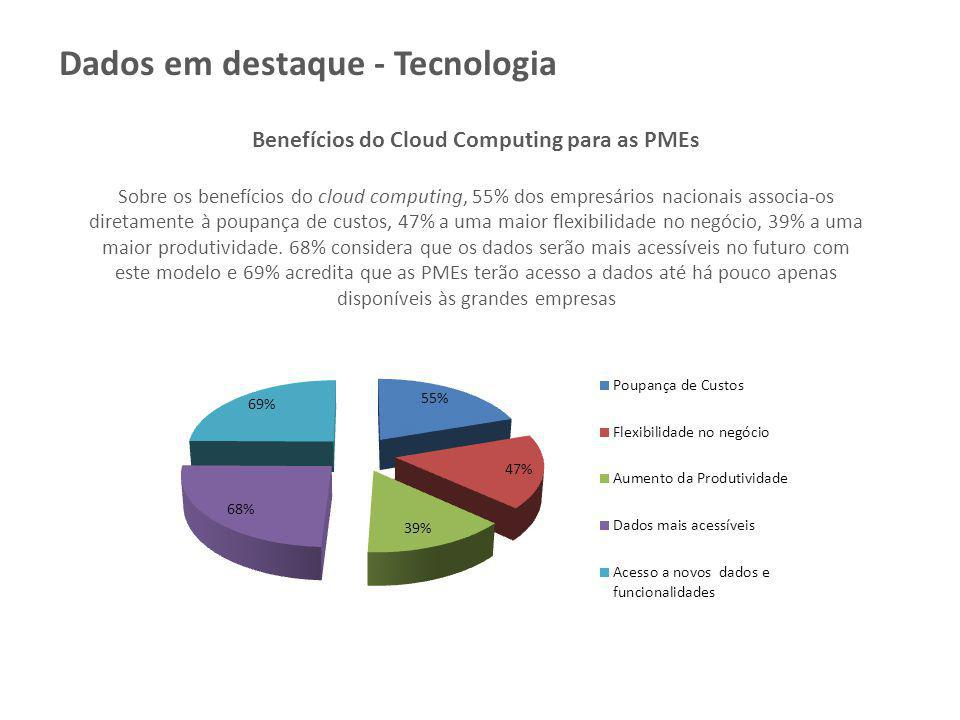 Benefícios do Cloud Computing para as PMEs