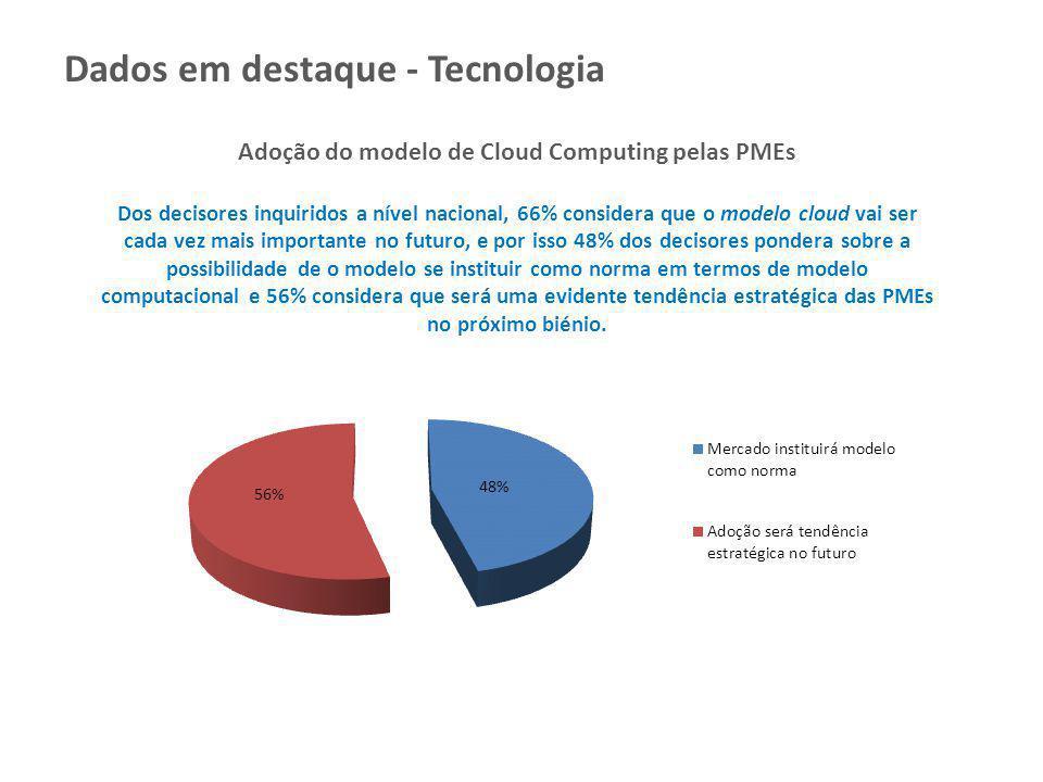 Adoção do modelo de Cloud Computing pelas PMEs