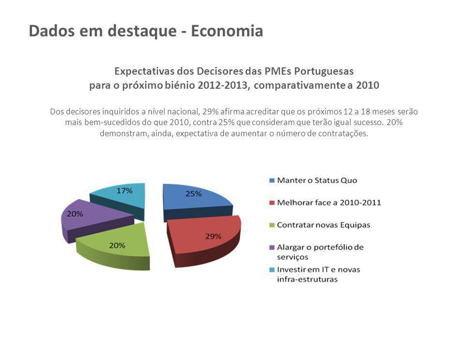 Dados em destaque - Economia